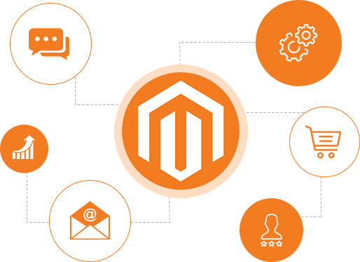 Magento Extension Developme Integrating Magento – Lapsi